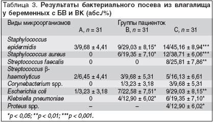 povishenie-immuniteta-vo-vlagalishe